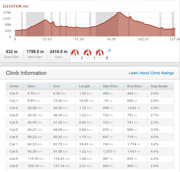 This was a hellish ride that broke me in the last few kilometers before the second summit.